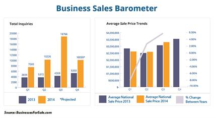 article Future looks brighter for US business sellers image